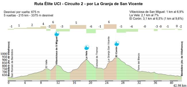 Ruta Elite UCI Granja S Vicente
