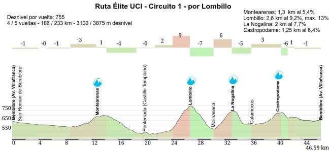 Ruta Elite UCI Lombillo