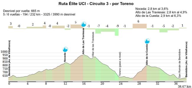 Ruta Elite UCI Toreno