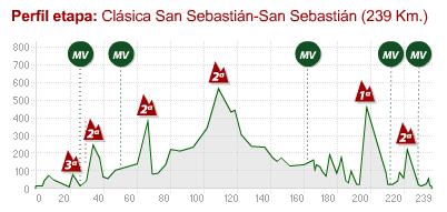 Clasica San Sebastian 2008