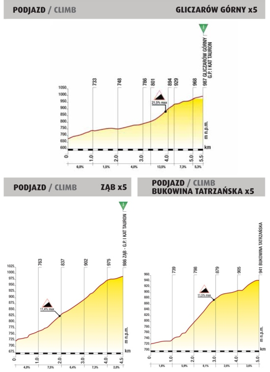 Tour de Polonia 2013 Puertos-6c2aa-etapa