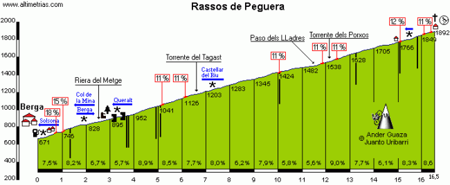Perfil de Rasos ed Peguera por Berga, de Altimetrias.com. Click para ver el perfil, descripción y fotos.