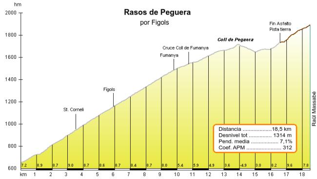Perfil de Rasos de Peguera por Figols, de Raül Massabé.
