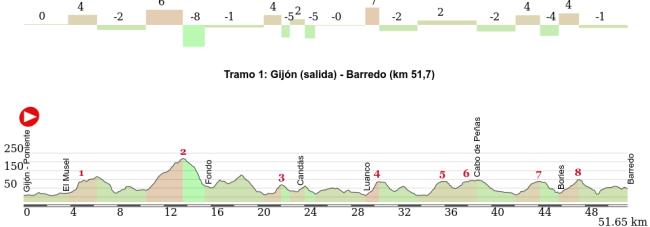 Detalle del tramo inicial de la carrera.