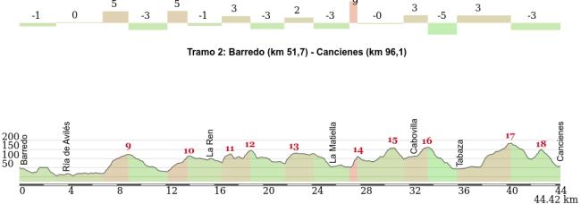 Detalle del segundo tramo de La Clasicona.