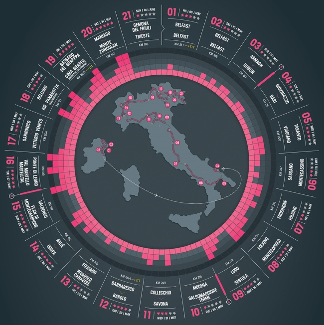 Giro 2014_mapa general y etapas