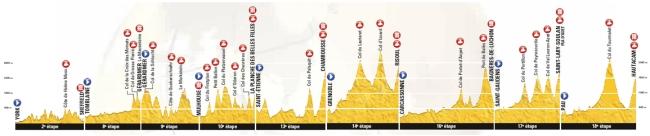 Perfil general etapas de montaña