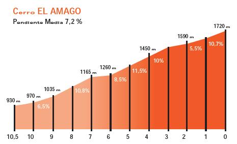 El Amago