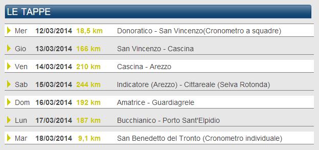 Listado etapas Tirreno 2014