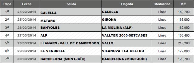 Listado Etapas Volta 2014