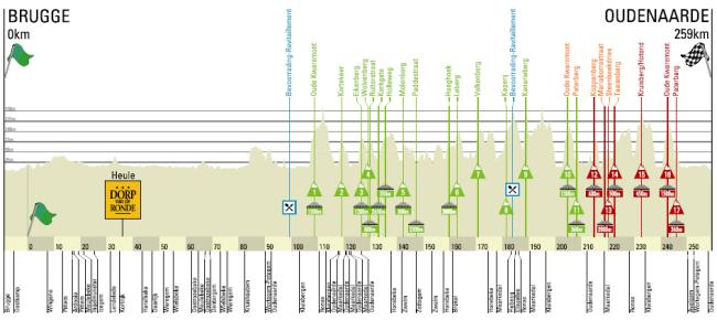 Flandes 2014 perfil