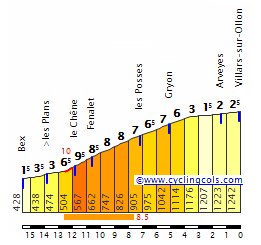 Villars-sur-Ollon