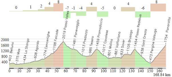 Belluno - Panarotta (alternativa)