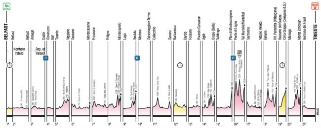 Giro 2014_perfil general