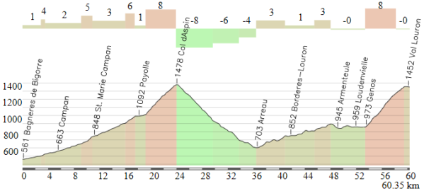 Bagneres de Bigorre - Val Louron