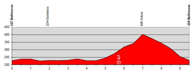 etapa1_suiza2014