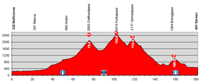 etapa2_suiza2014