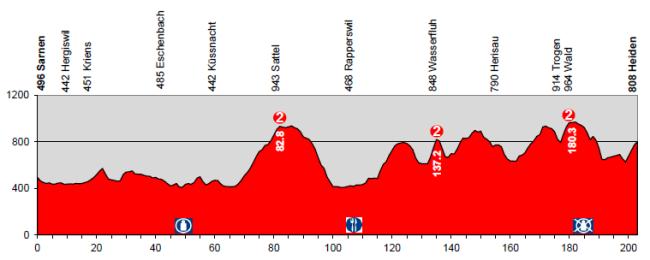 etapa3_suiza2014