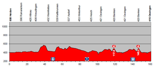 etapa4_suiza2014