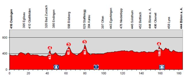 etapa5_suiza2014