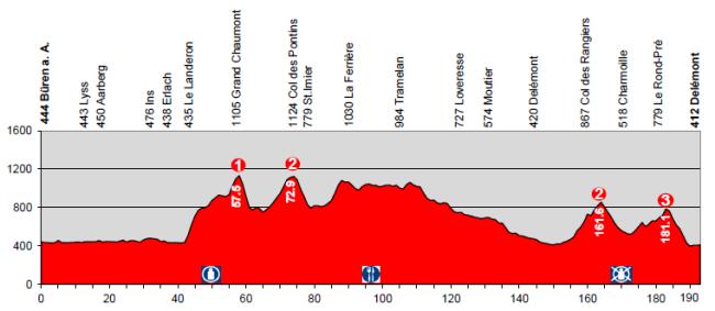etapa6_suiza2014