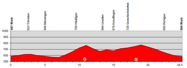 etapa7_suiza2014
