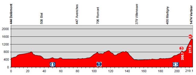 etapa8_suiza2014