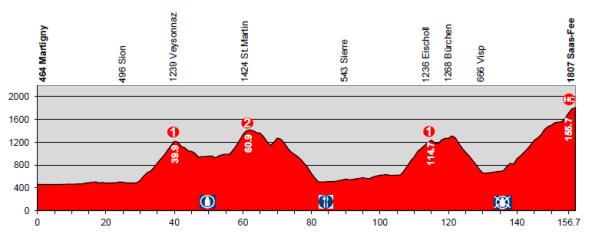 etapa9_suiza2014