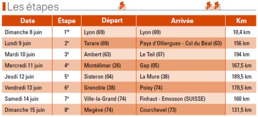 Listado etapas Dauphine 2014