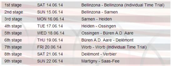 listado etapas suiza 2014