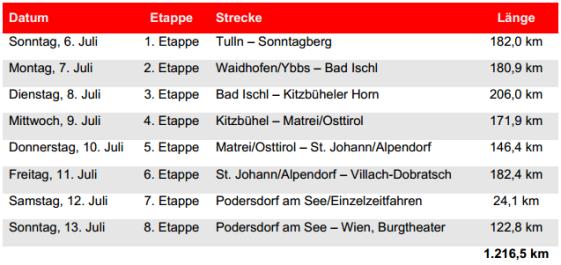 Etapas Austria 2014