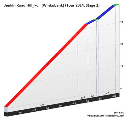 jenkin-road-winkobank-profile-velo-viewer