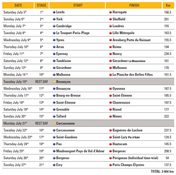 Listado Etapas Tour 2014