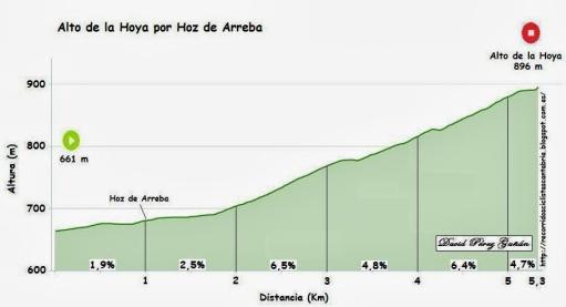 alto+de+la+Hoya