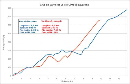 Cruz de Barreiros (azul)  vs. Tres Cimas de Lavaredo (rojo)