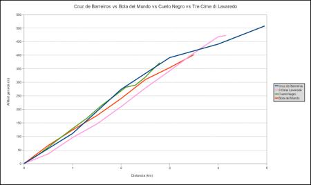 Barreiros vs. Lavaredo. vs. Bola del Mundo vs. Cuetu Negro.
