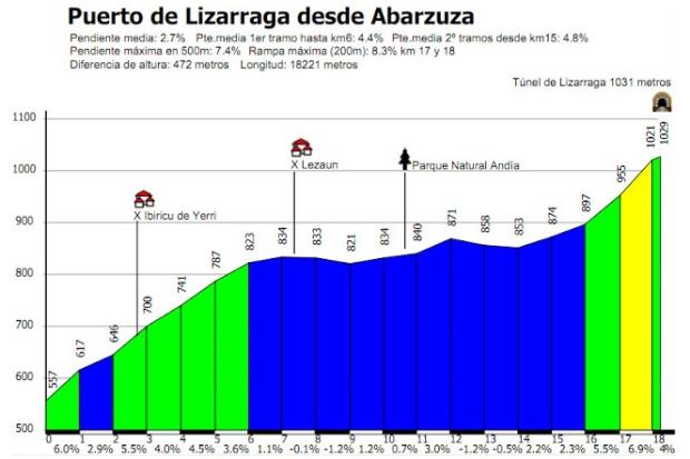 Lizarraga desde Abarzuza_perfil Alejandro San Vicente