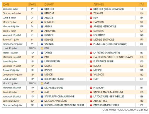 Listado etapas Tour 2015