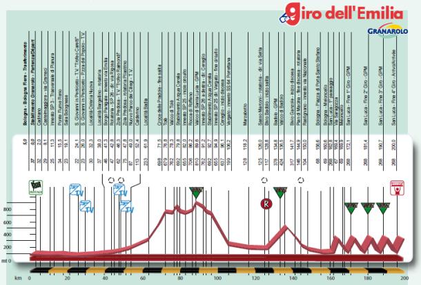 Perfil Giro Emilia 2014
