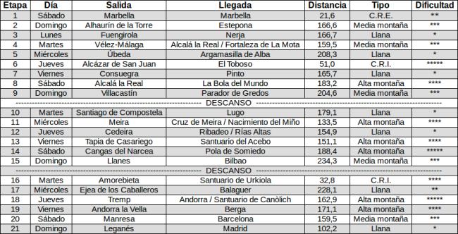 Tabla etapas Vuelta PRC 15