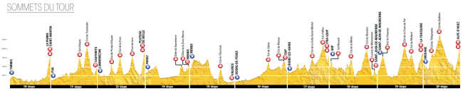 Tour 2015_perfil general montaña