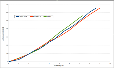 Bracons vs Portillon vs Fito