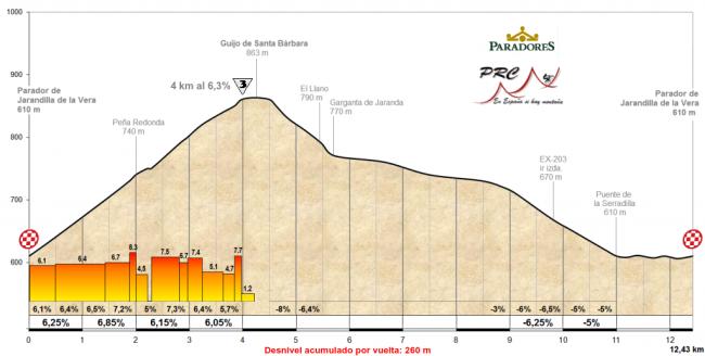 Detalle del circuito final de Jarandilla y Guijo.