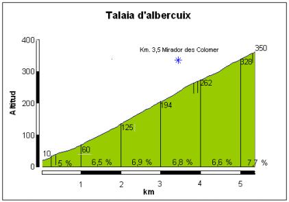 Talaiad'albercuix