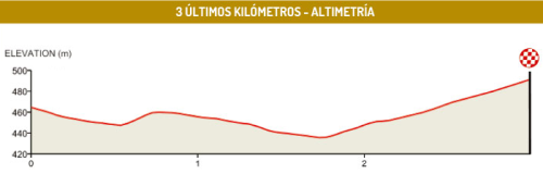 altimetria_km finales_2