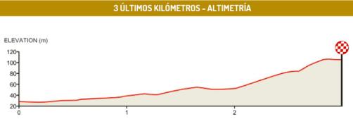 altimetria_km finales_5
