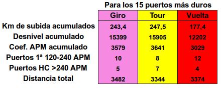 Comparatia 3gt 2015