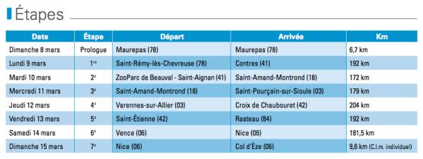 etapes paris-nice 2015