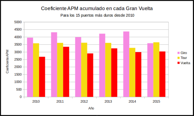 Gracia Coeficiente 2015