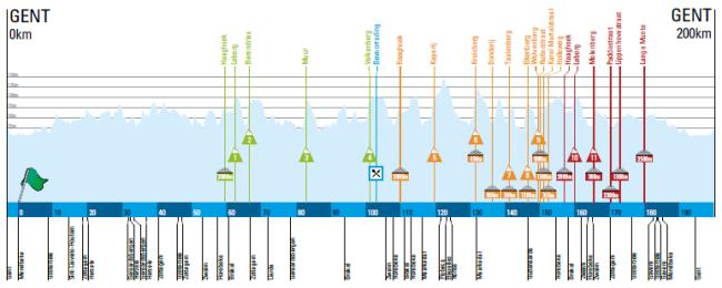 Omloop perfil 2015